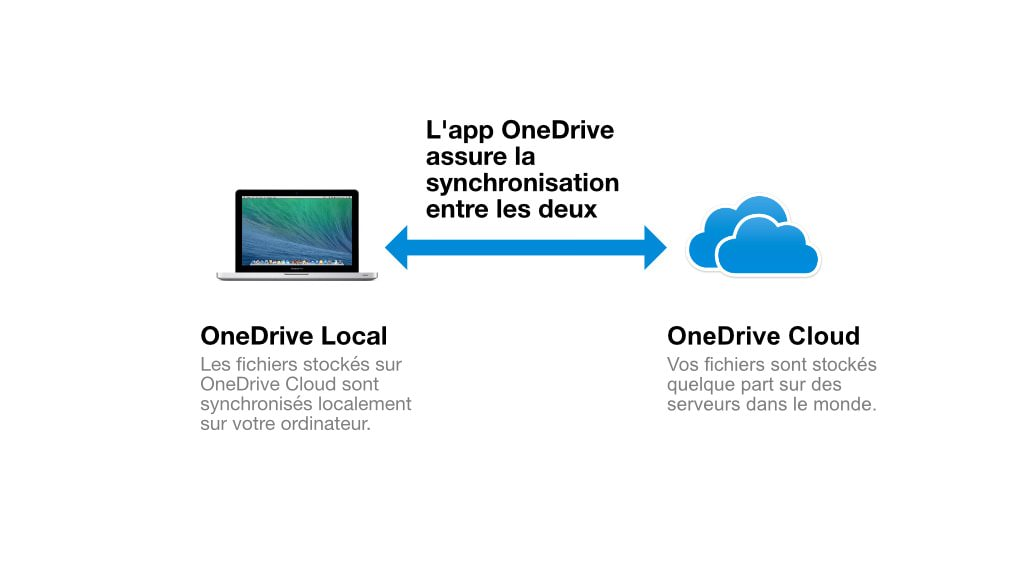 OneDrive Local et Cloud